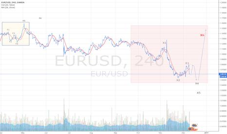 EURUSD: EUR Fractal Update.