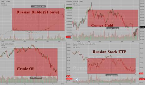 1/R61!: Russian Ruble, Crude Oil, Gold, Russian Stocks since February