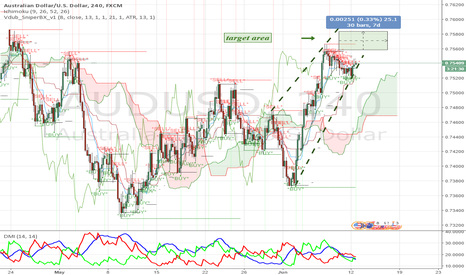 AUDUSD: Rising Wedge: Direction is Up.