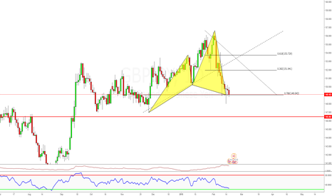 GBPJPY: Swing Long this advanced Cypher, Market Now