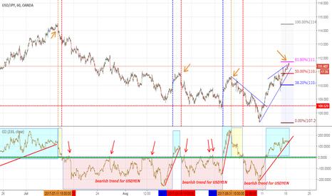 USDJPY: USDYEN: sell signal in place