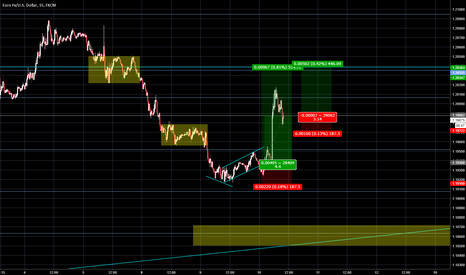 EURUSD: EURUSD Long Position and Recap (Compra y Recap)