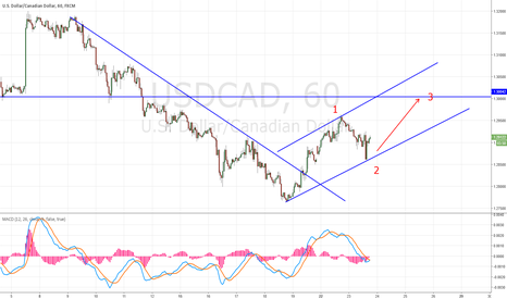 USDCAD: USD/CAD LOOKING FORWARD TO THIS