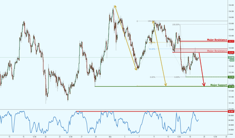 EURJPY: EURJPY reversing strongly below area of resistance