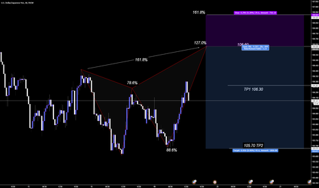 USDJPY: Bearish Butterfly @ 106.60