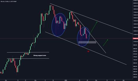 BTCUSD: Bitcoins possible scenario's