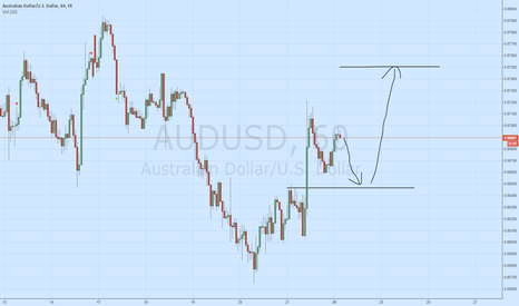 AUDUSD: AUD/USD BUY -> Own system test