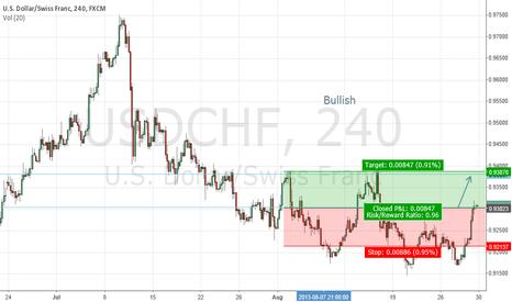 USDCHF: Bullish in $GBPUSD