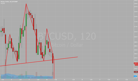 BTCUSD: Had and Shoulders on Stamp- break out - target ~441 $