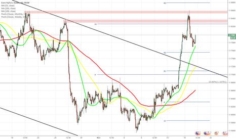 EURUSD: EUR/USD halts surge amid US inflation data
