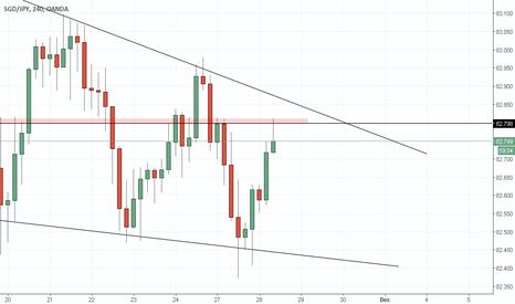 SGDJPY: descending triangle h4