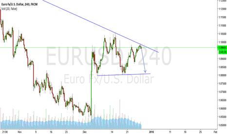 EURUSD: EUR/USD Short Setup~~