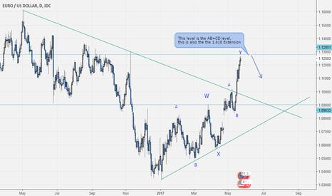 EURUSD: Eurusd Forming A triple zigzag?
