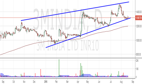 3MINDIA: 3M India : Settling into contracting triangle pattern ?