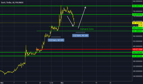 DASHUSD: Dash is on support zone,  in for 20% profit ?
