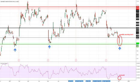AMD: A possible entry opportunity