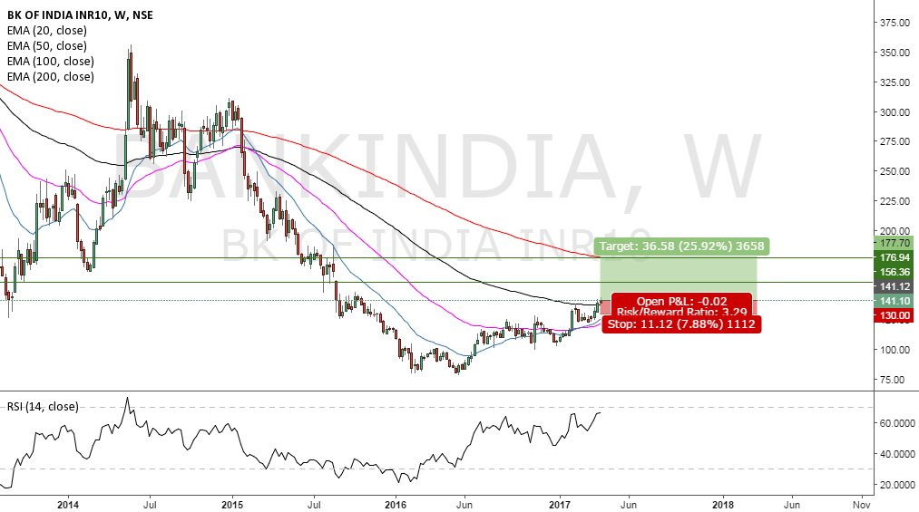 BANK OF INDIA LONG TRADE SETUP