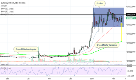 XLMBTC: Lumen XLM/BTC As you've requested! Please see Analysis below.