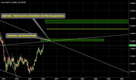 EURUSD: BTrading from levels. Channel break at one point. Gives to under