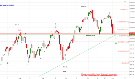 NIFTY: Nifty:10122 support 10080 _10050