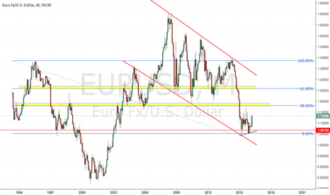 EURUSD: Market Clarity