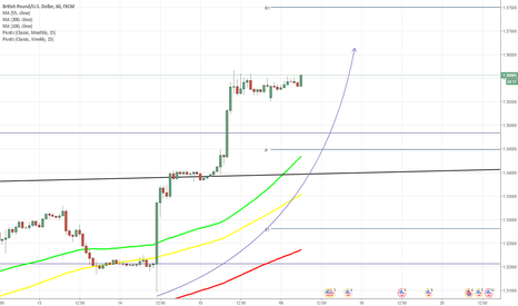 GBPUSD: GBP/USD advances by another 150 points