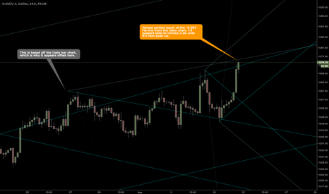 XAUUSD: Gold touching and bouncing off upper fib line