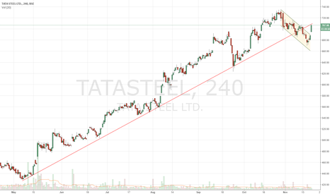 TATASTEEL: TATA STEEL: Bull Flag Break and testing sloping trendline