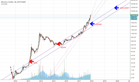 BTCUSD: BTC parabolic move with longterm uptrend channel target