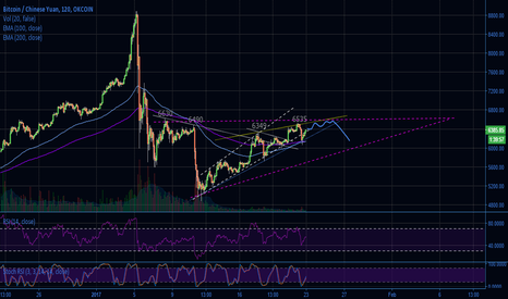 BTCCNY: Rising wedge, then down and ascending triangle?