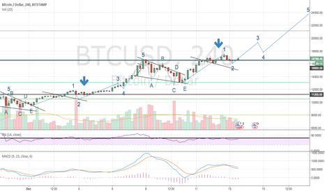BTCUSD: BTCUSD Elliott Wave Analysis