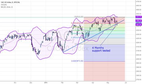 CAC: $CAC40: Support tested today. Crucial times are very close now
