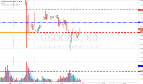 USDCAD: USDCAD - Waiting for CAD Rate Announcement