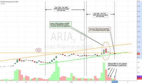 ARIA: Ariad Pharmaceuticals Once Again Needs to Break $7.75