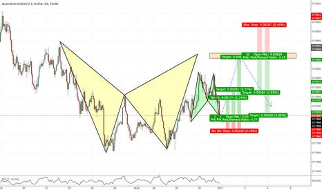 AUDUSD: @ Market 1H Bat within a 4H Bat!