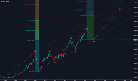 NIFTY: NIFTY Monthly Levels