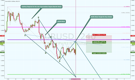 EURUSD: EURUSD Wolfe Wave Target and a probable point for reversal