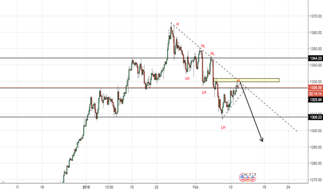 XAUUSD: Gold shot set p