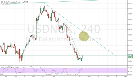 USDNOK: What comes down most go up? USDNOK potential long