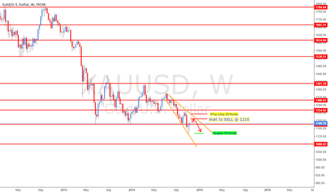 XAUUSD: Gold Wait to Sell @ 1210