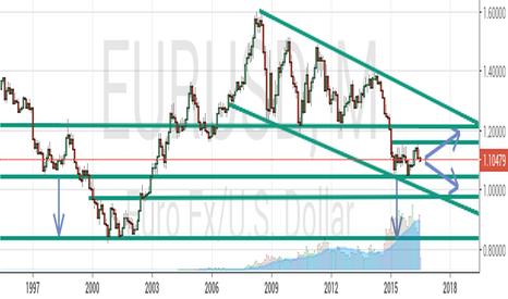 EURUSD: Euro Ranging probabilities