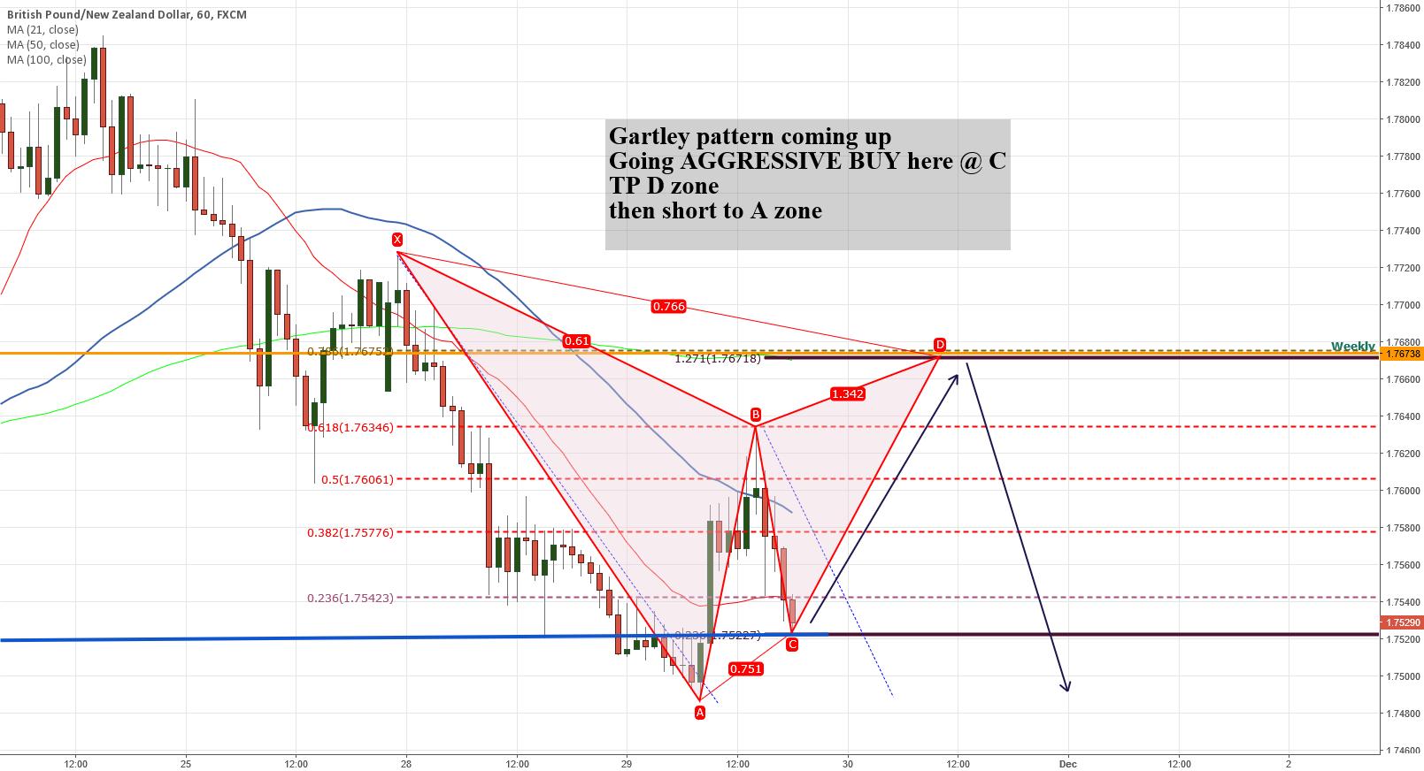 Gartley pattern on GBPNZD H1
