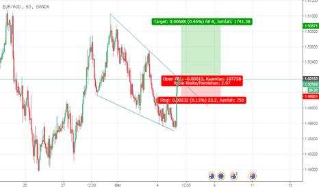 EURAUD: EUR/AUD breakout ?