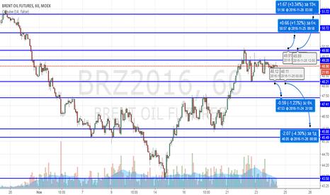 BRZ2016: Нефть марки Brent