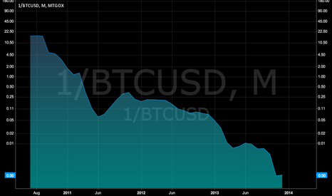 1/BTCUSD: Chart of US Dollar value loss against bitcoin since 2011.