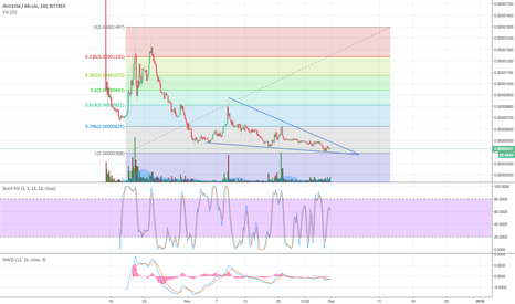 DNTBTC: DNT looking to break falling wedge - PUMP incoming with Bounty0x