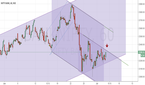 BANKNIFTY: bank nifty Channel's  for today