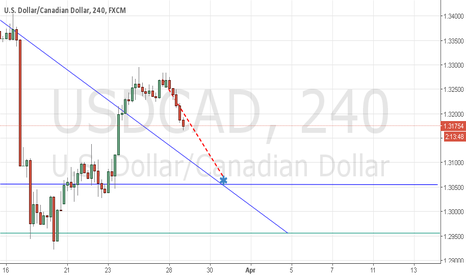 USDCAD: sell usd cad
