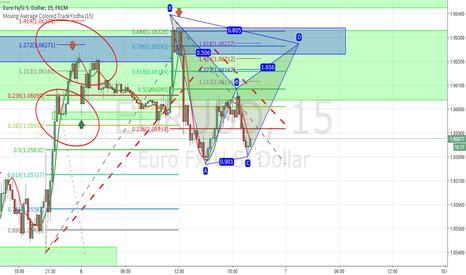 EURUSD: #EURUSD Possible Bat Pattern