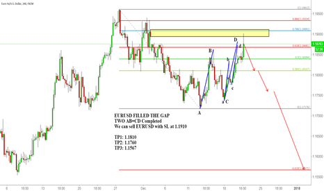 EURUSD: EURUSD FILLED THE GAP with AB=CD completed